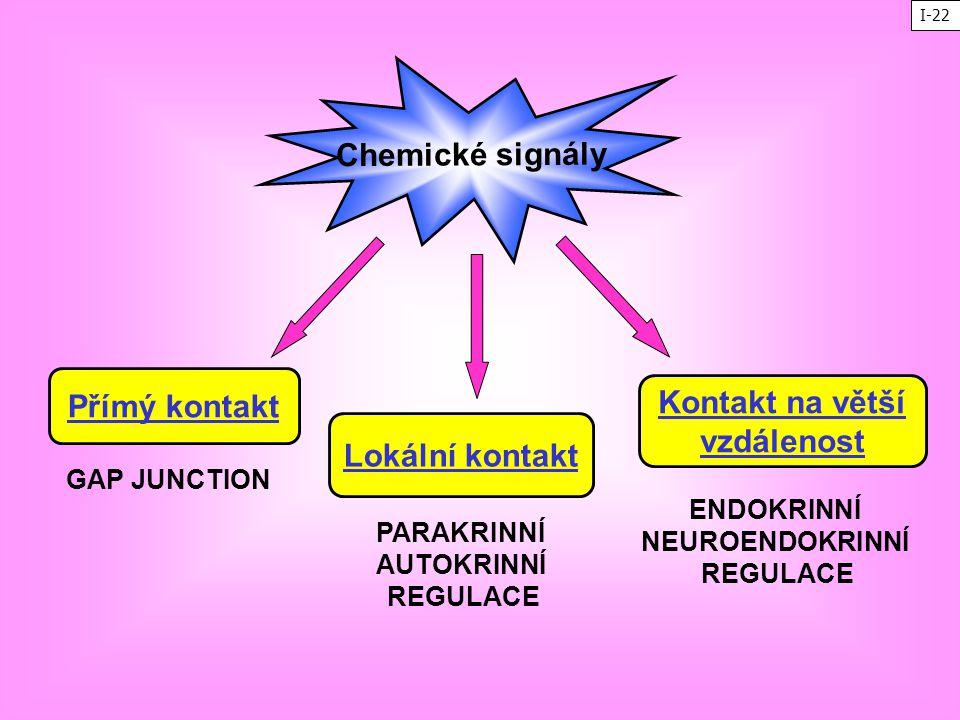 Chemické signály Přímý kontakt Kontakt na větší vzdálenost