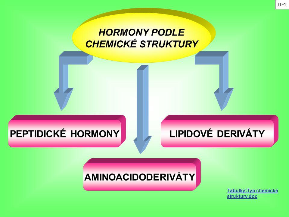 HORMONY PODLE CHEMICKÉ STRUKTURY PEPTIDICKÉ HORMONY LIPIDOVÉ DERIVÁTY