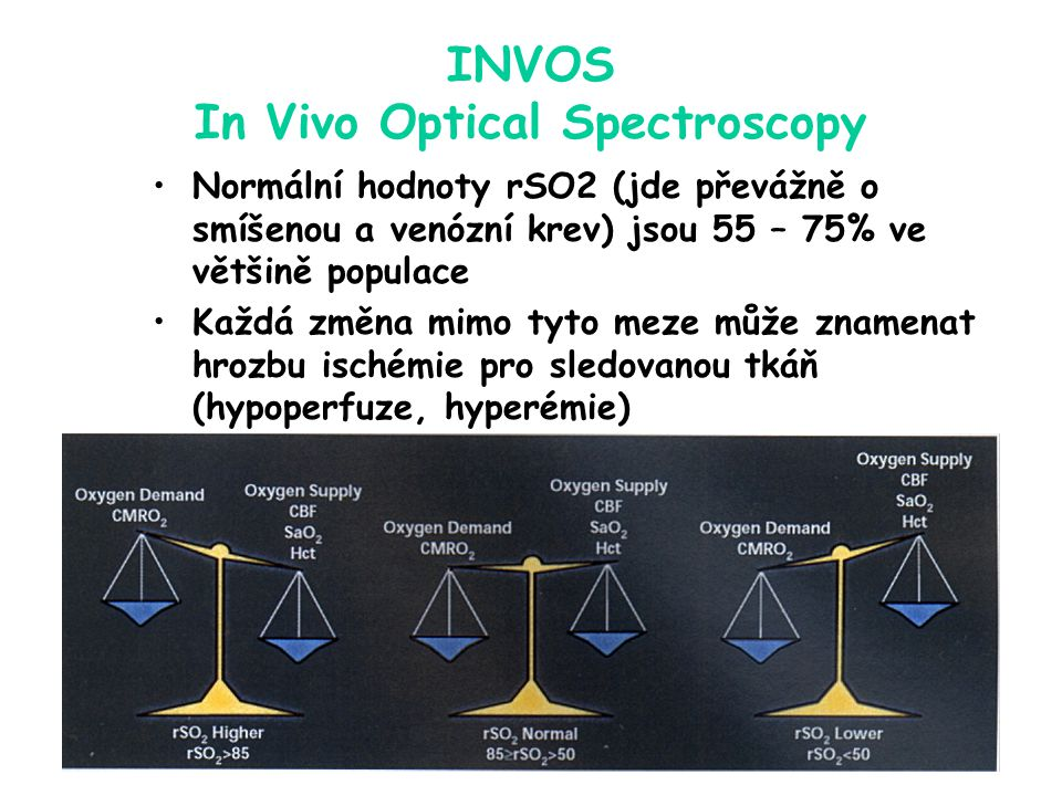 INVOS In Vivo Optical Spectroscopy