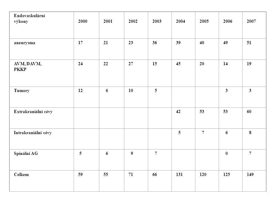 Endovaskulární výkony 2000 2001 2002 2003 2004 2005 2006 2007