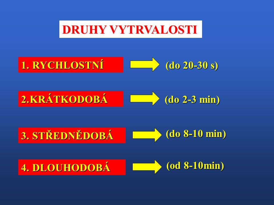DRUHY VYTRVALOSTI RYCHLOSTNÍ (do 20-30 s) KRÁTKODOBÁ (do 2-3 min)
