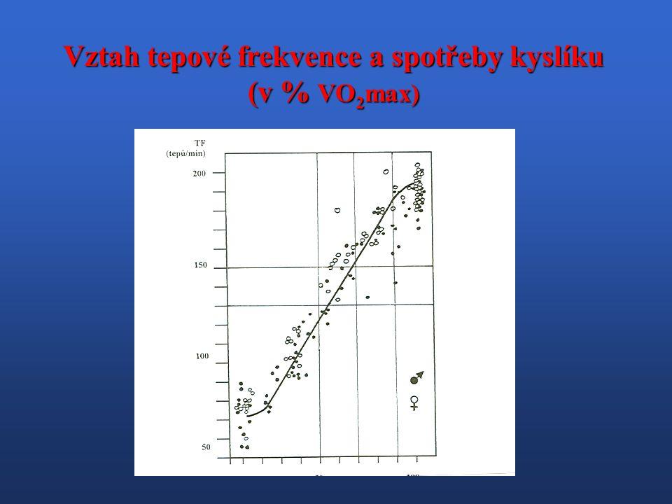 Vztah tepové frekvence a spotřeby kyslíku