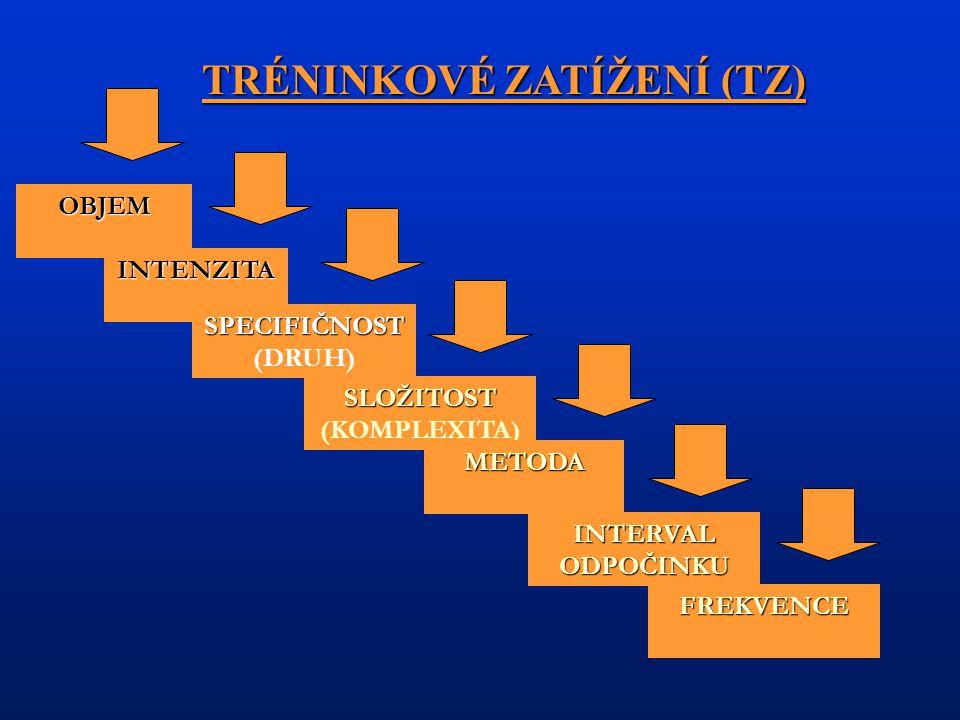 TRÉNINKOVÉ ZATÍŽENÍ (TZ) SLOŽITOST (KOMPLEXITA)