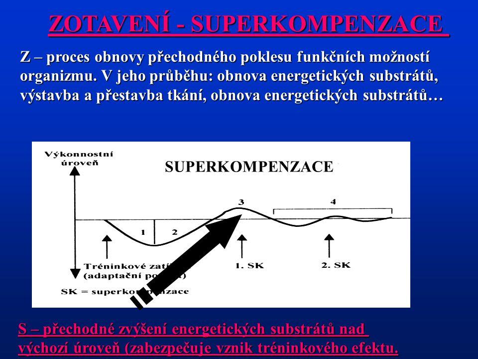 ZOTAVENÍ - SUPERKOMPENZACE