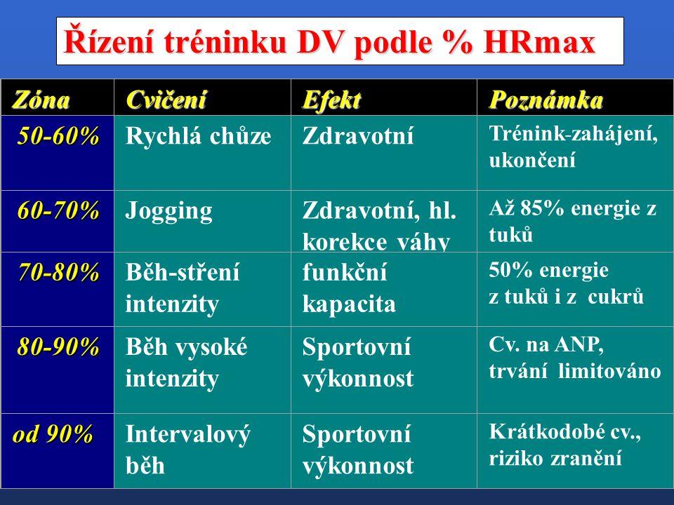 Řízení tréninku DV podle % HRmax