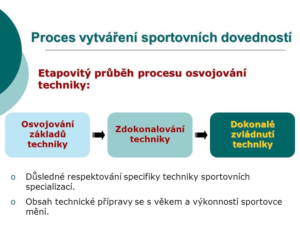 Proces vytváření sportovních dovedností