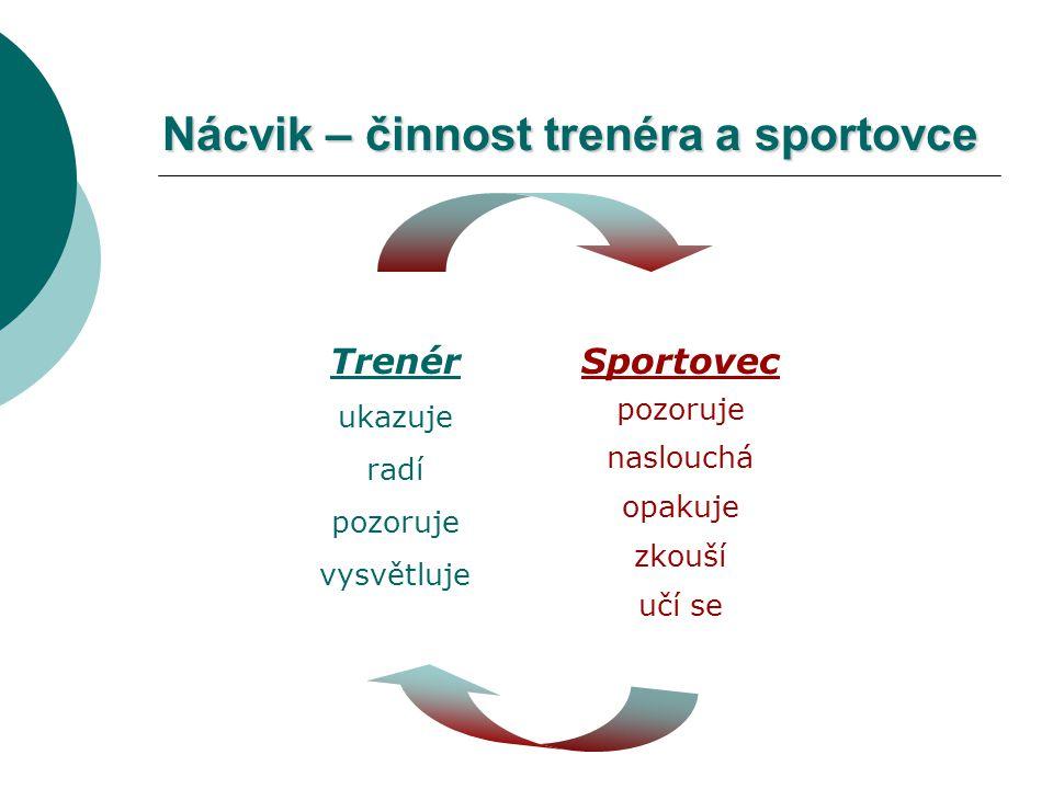Nácvik – činnost trenéra a sportovce