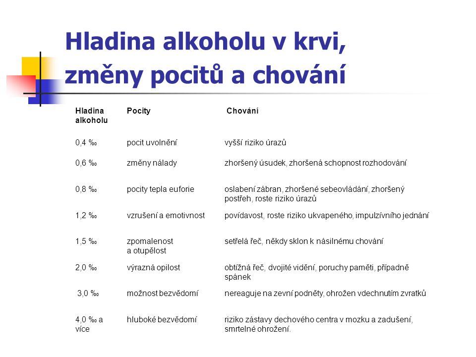 Hladina alkoholu v krvi, změny pocitů a chování