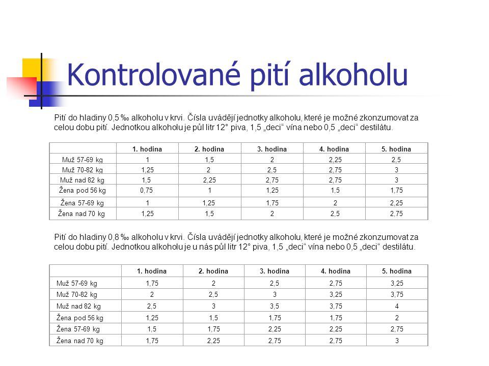 Kontrolované pití alkoholu