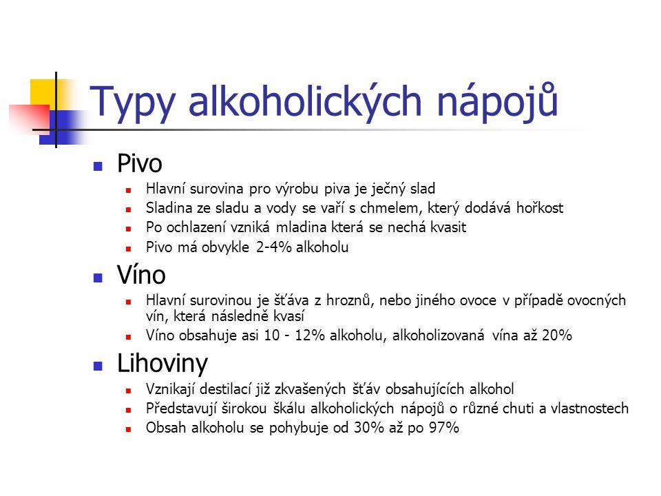 Typy alkoholických nápojů