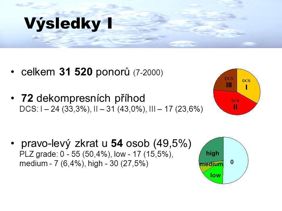 Výsledky I celkem 31 520 ponorů (7-2000) 72 dekompresních příhod