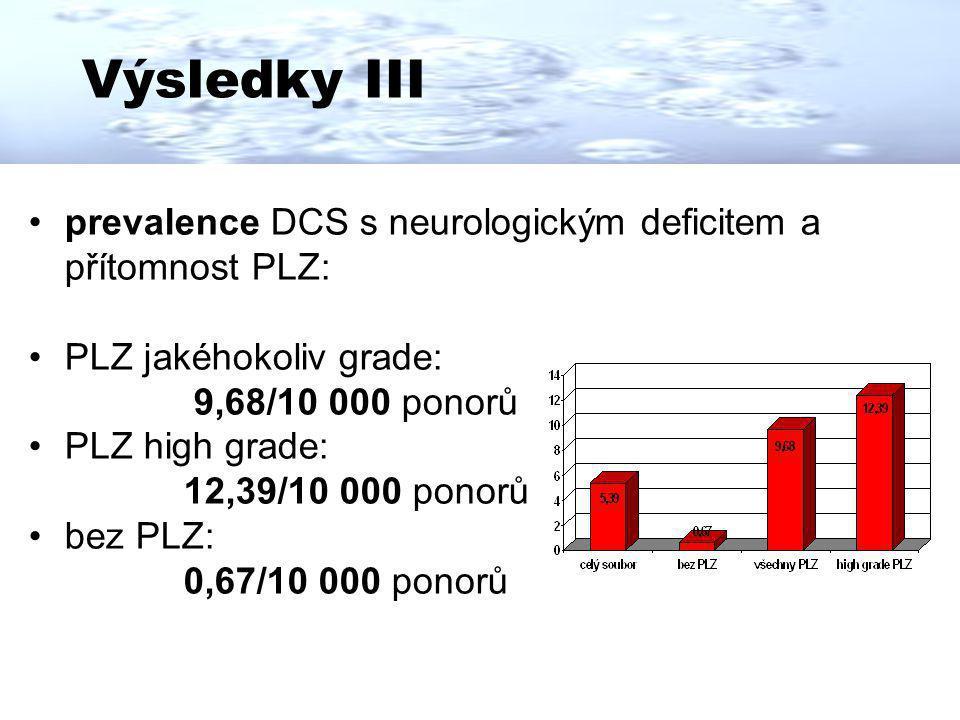 Výsledky III prevalence DCS s neurologickým deficitem a přítomnost PLZ: PLZ jakéhokoliv grade: 9,68/10 000 ponorů.