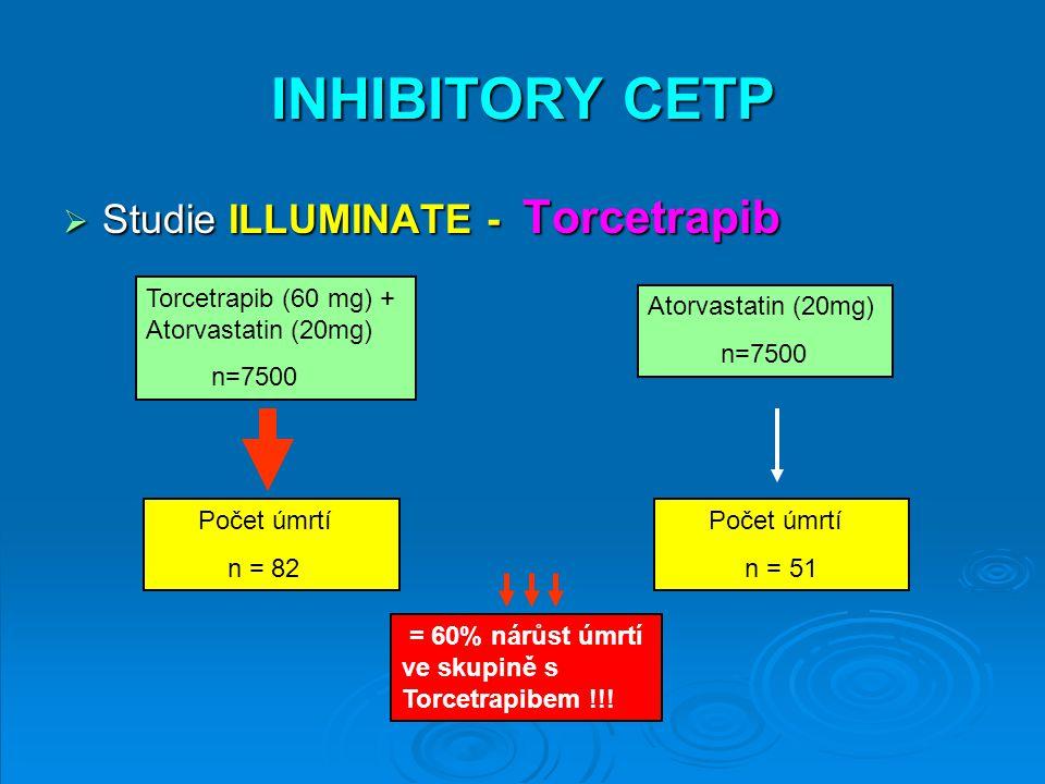 INHIBITORY CETP Studie ILLUMINATE - Torcetrapib