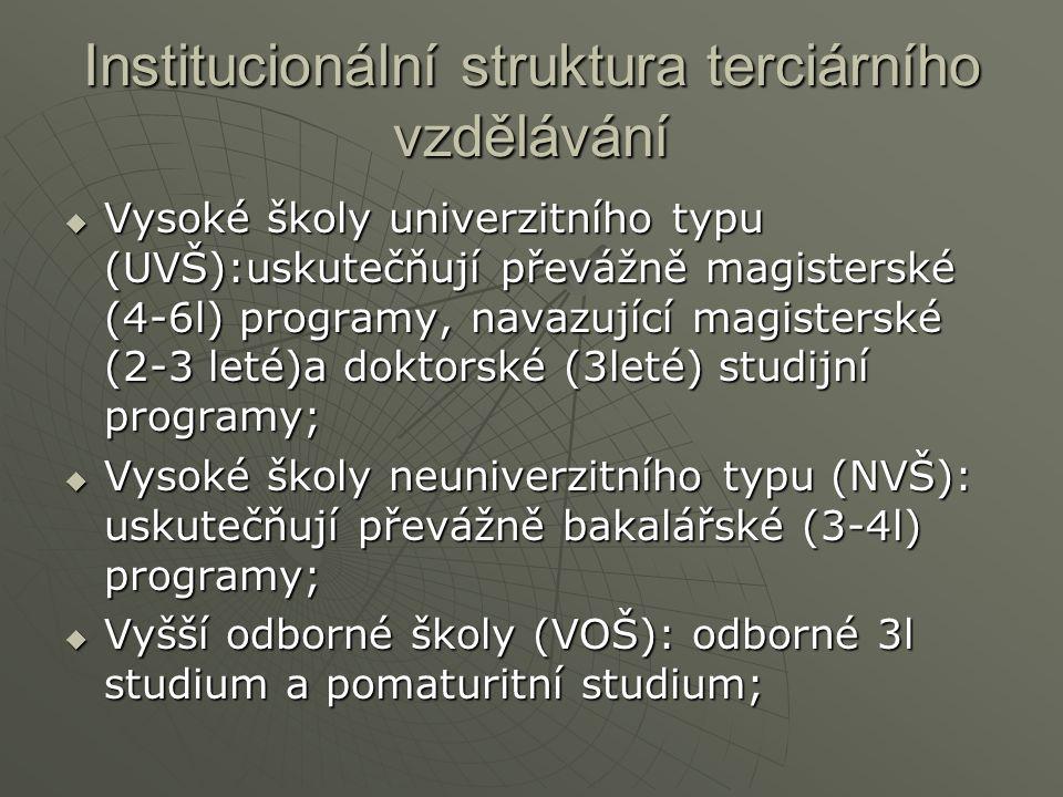 Institucionální struktura terciárního vzdělávání