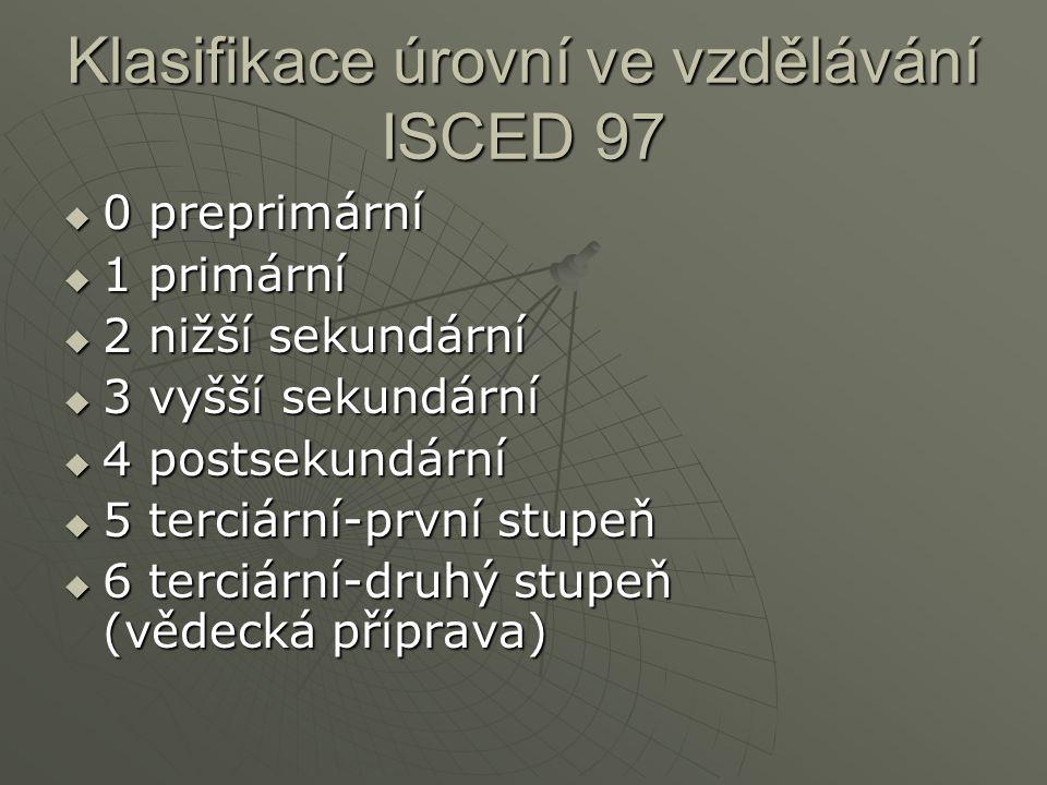 Klasifikace úrovní ve vzdělávání ISCED 97
