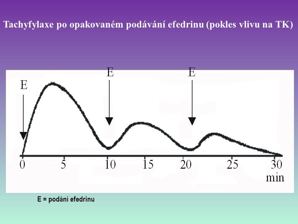 Tachyfylaxe po opakovaném podávání efedrinu (pokles vlivu na TK)