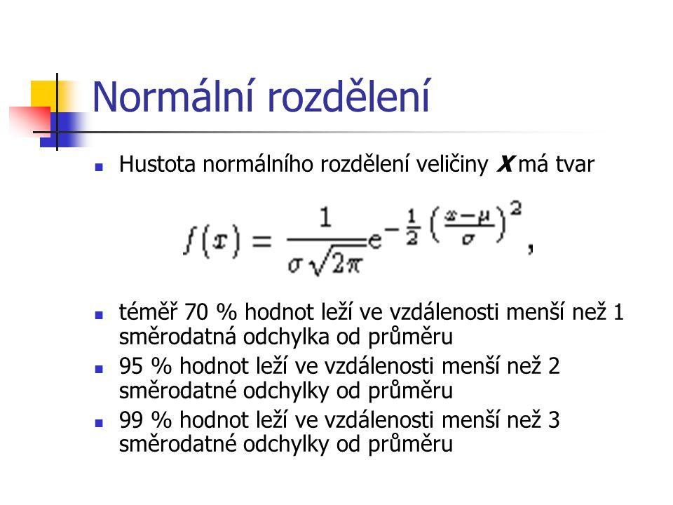 Normální rozdělení Hustota normálního rozdělení veličiny X má tvar