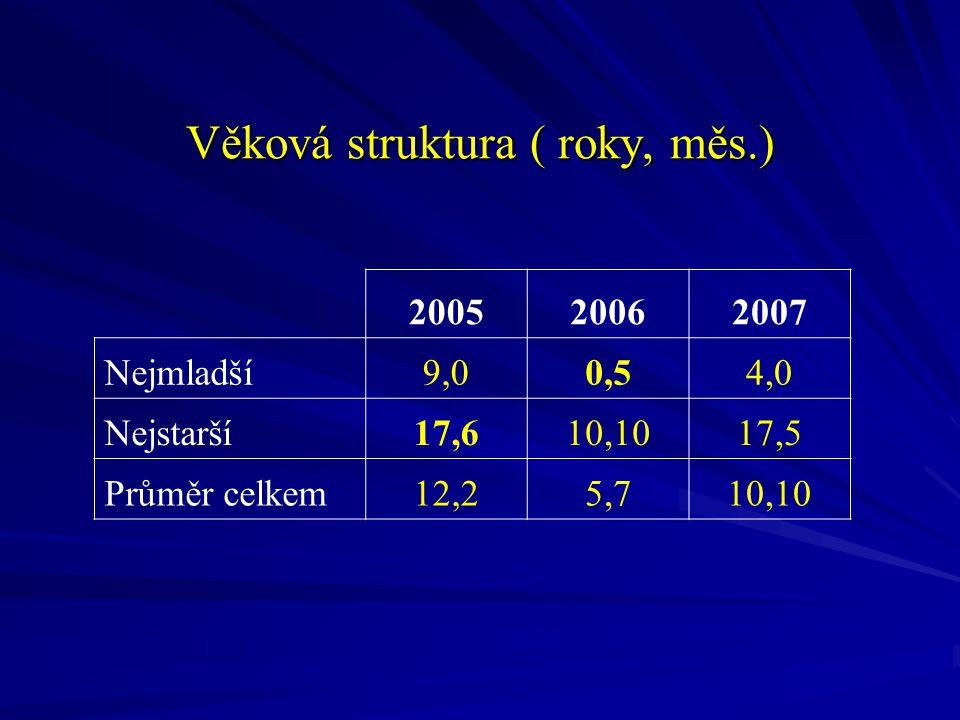 Věková struktura ( roky, měs.)