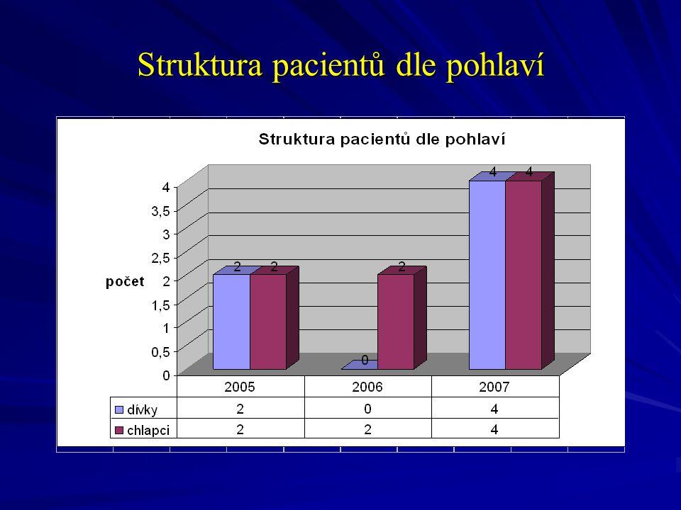 Struktura pacientů dle pohlaví
