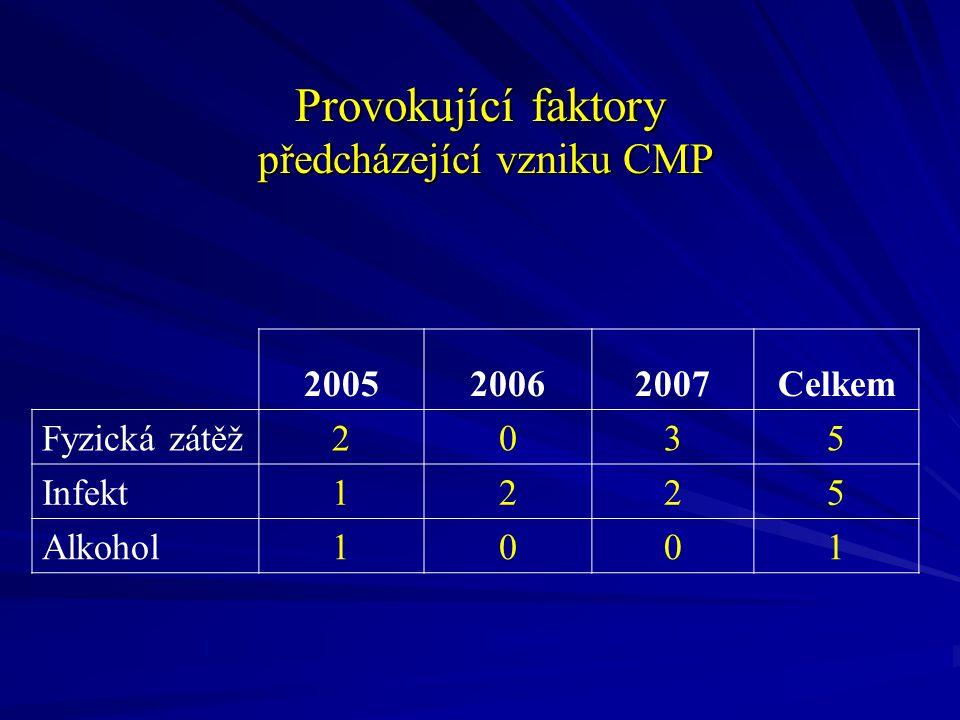 Provokující faktory předcházející vzniku CMP