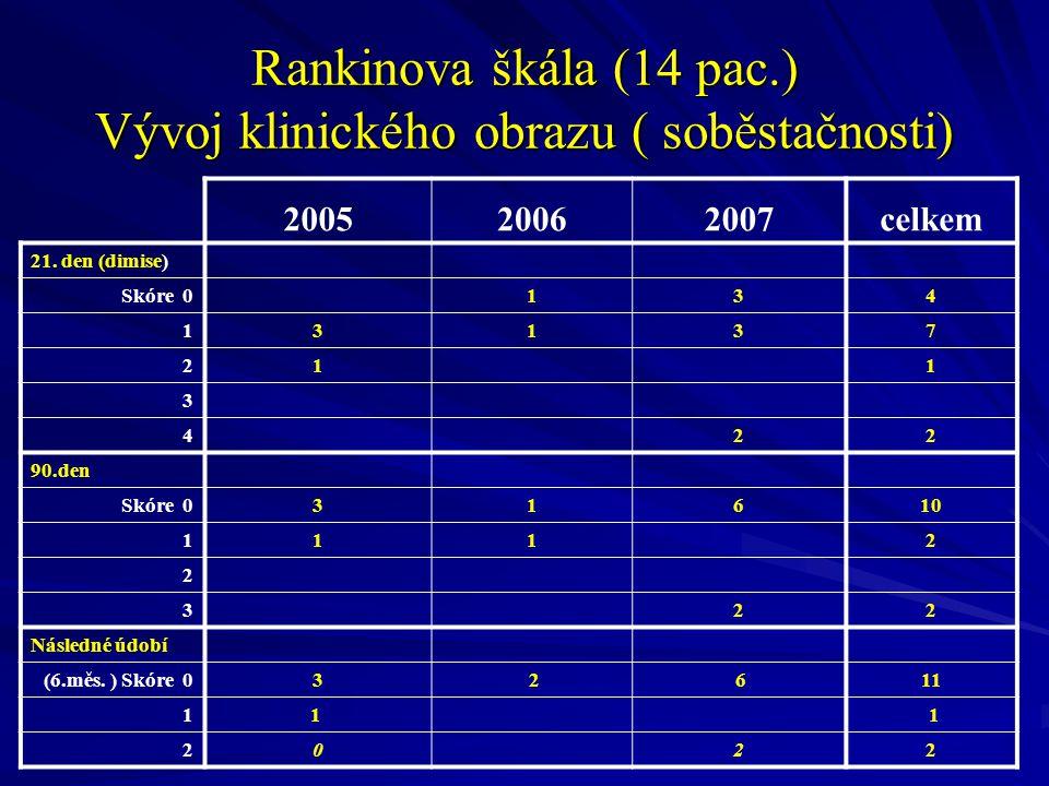 Rankinova škála (14 pac.) Vývoj klinického obrazu ( soběstačnosti)