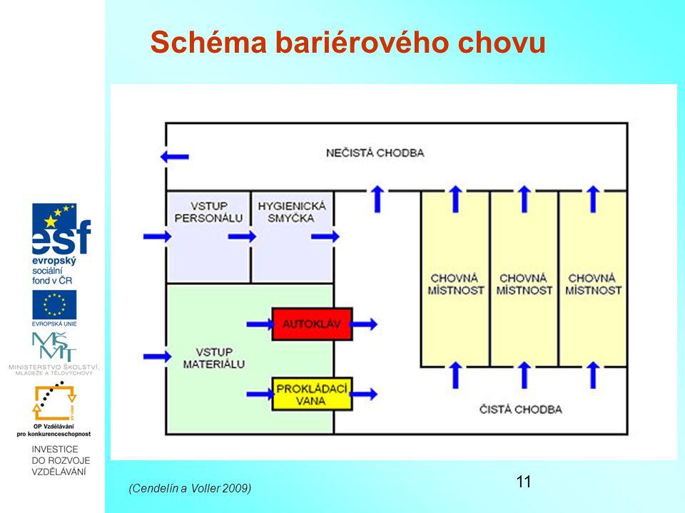 Schéma bariérového chovu