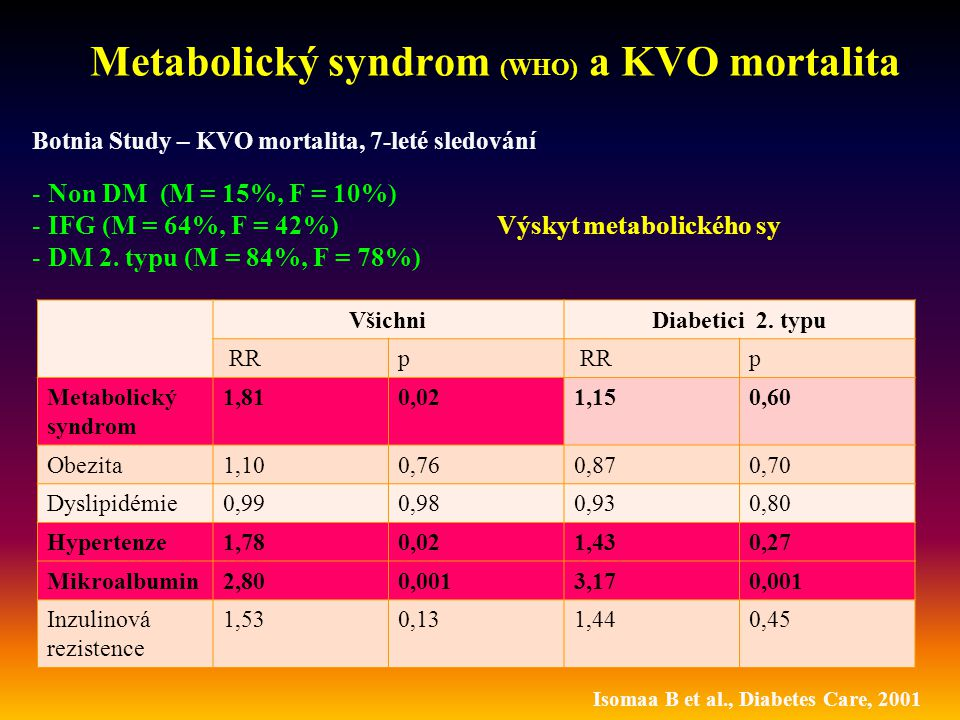 Metabolický syndrom (WHO) a KVO mortalita