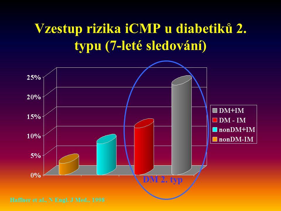Vzestup rizika iCMP u diabetiků 2. typu (7-leté sledování)