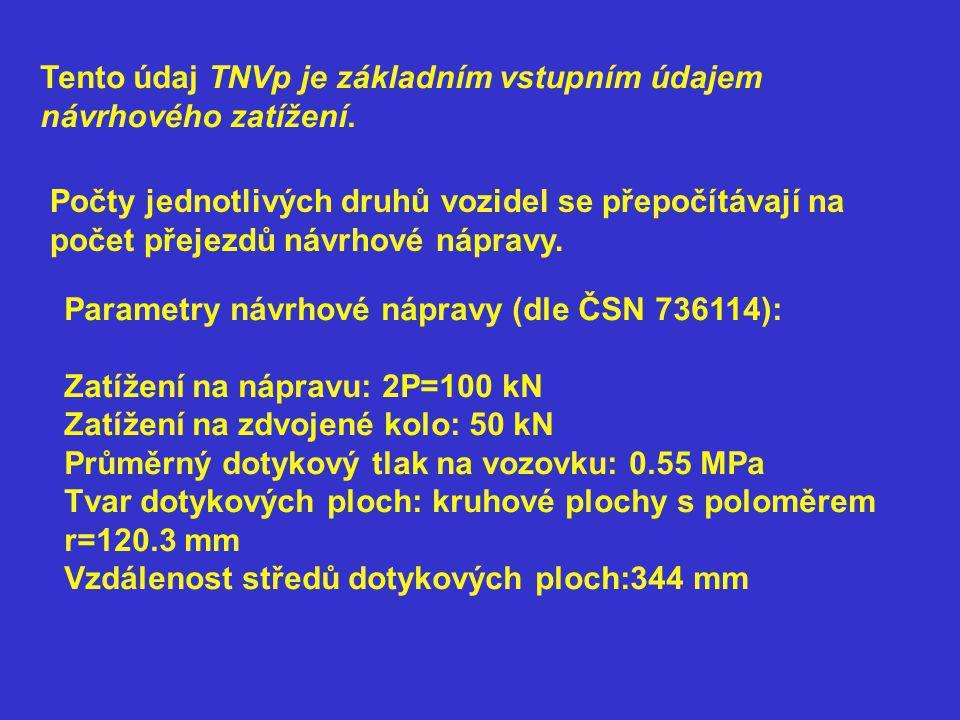 Tento údaj TNVp je základním vstupním údajem