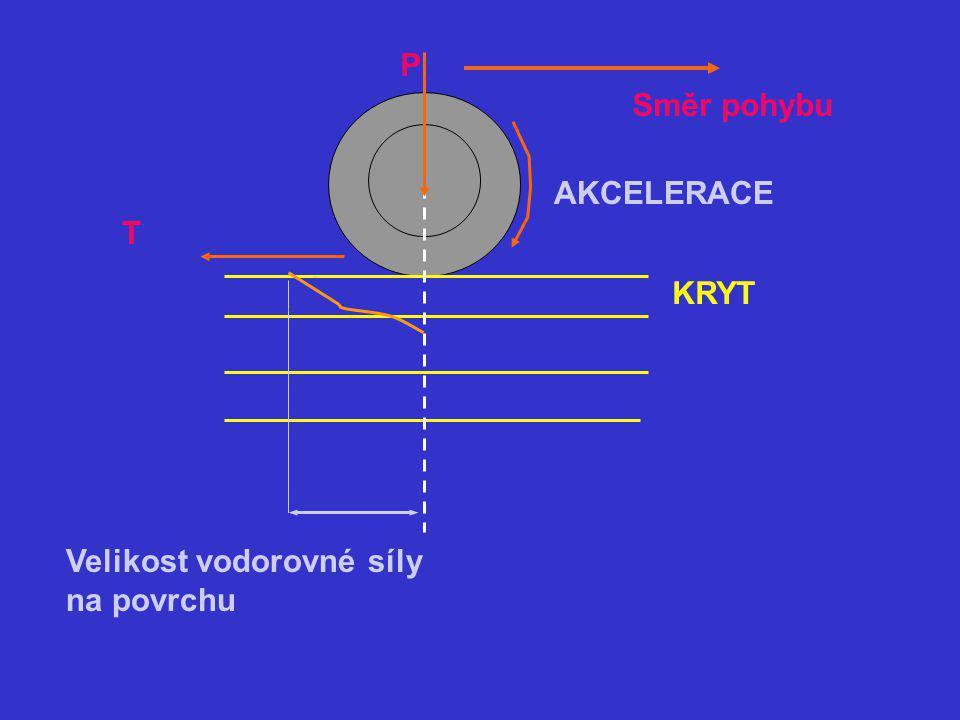 P Směr pohybu AKCELERACE T KRYT Velikost vodorovné síly na povrchu