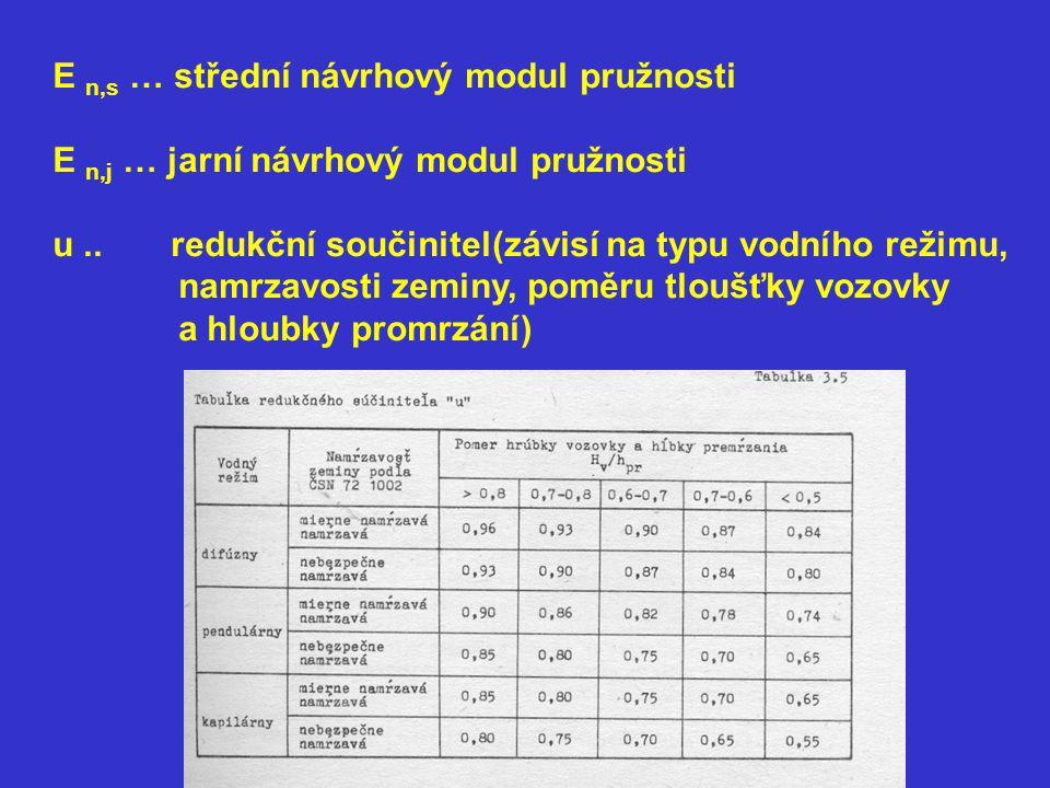 E n,s … střední návrhový modul pružnosti