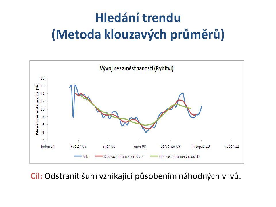 Hledání trendu (Metoda klouzavých průměrů)
