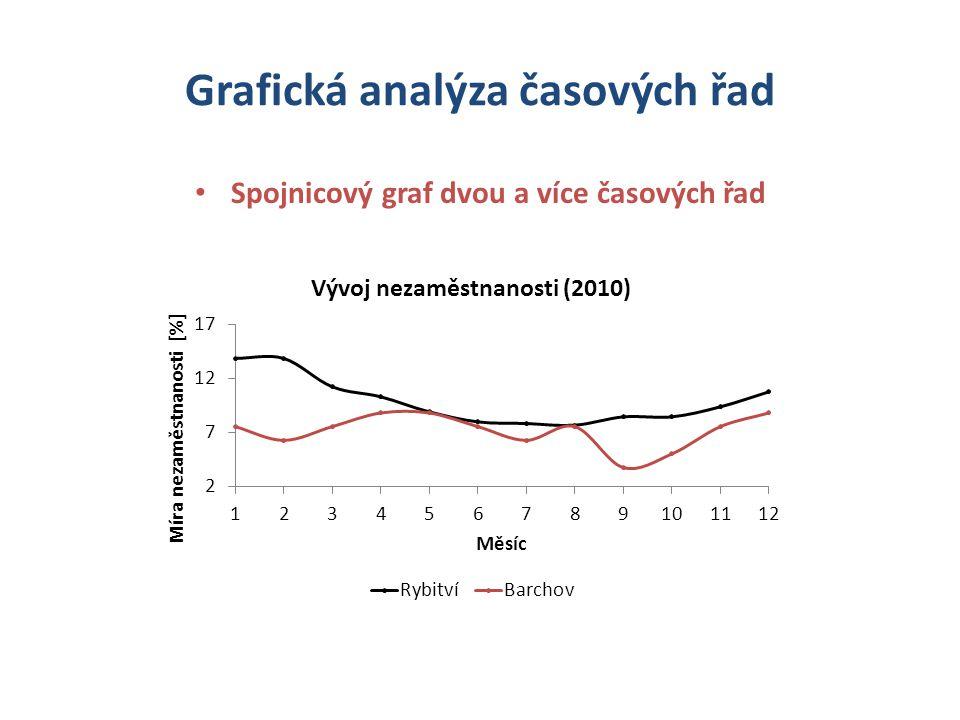 Grafická analýza časových řad