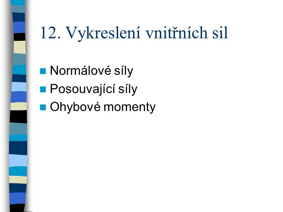 12. Vykreslení vnitřních sil