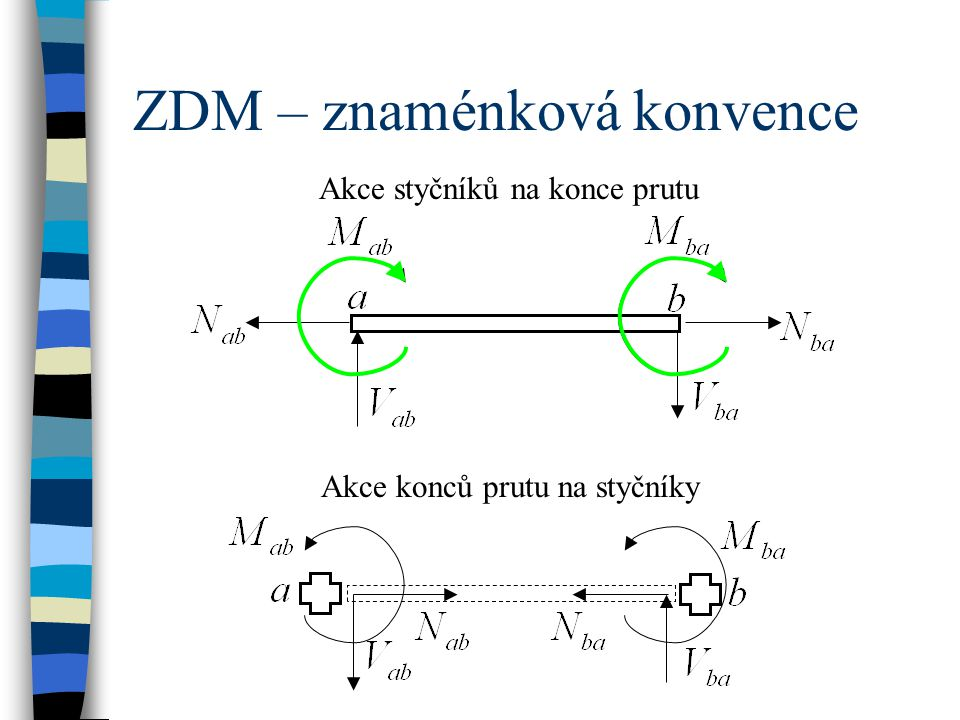ZDM – znaménková konvence