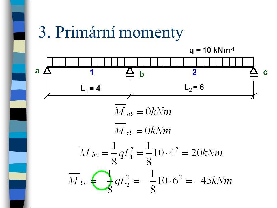 3. Primární momenty q = 10 kNm-1 a b c L1 = 4 L2 = 6 1 2