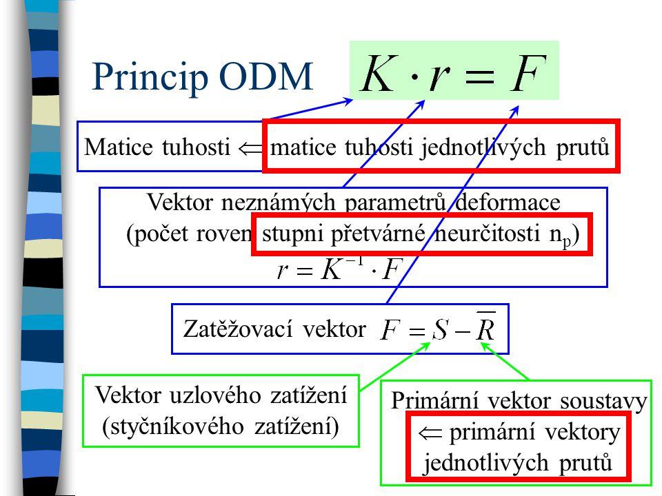 Princip ODM Matice tuhosti  matice tuhosti jednotlivých prutů