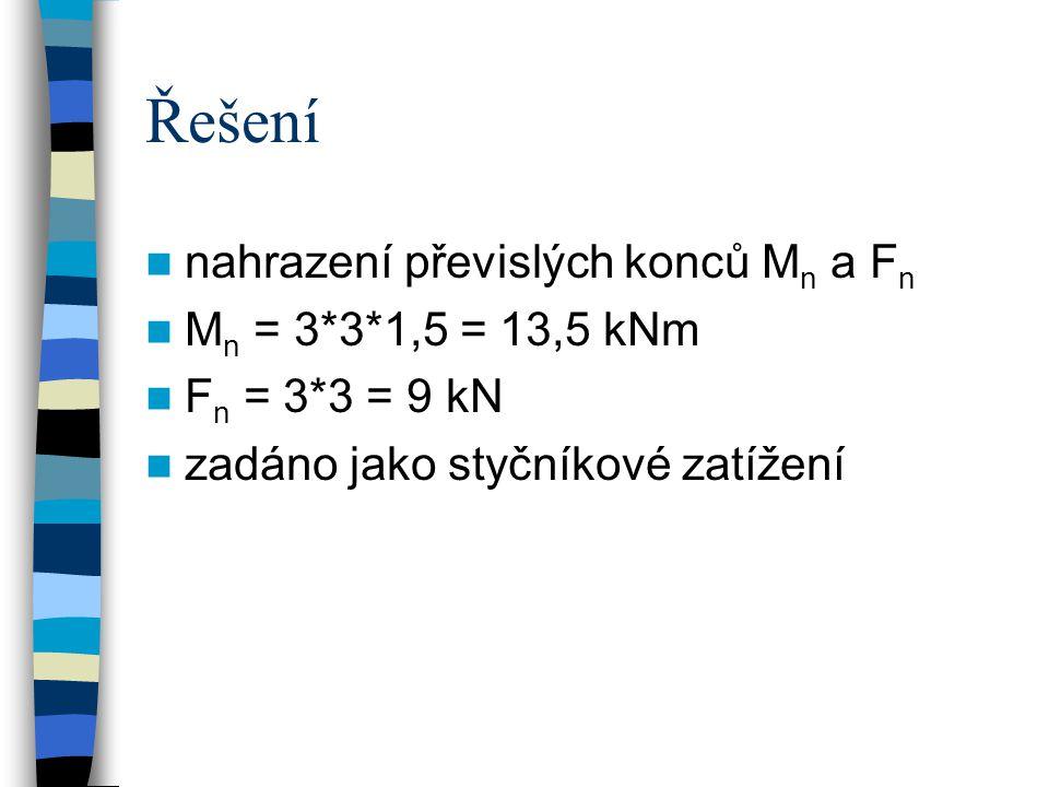 Řešení nahrazení převislých konců Mn a Fn Mn = 3*3*1,5 = 13,5 kNm