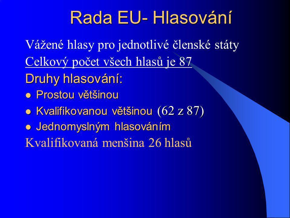 Rada EU- Hlasování Vážené hlasy pro jednotlivé členské státy