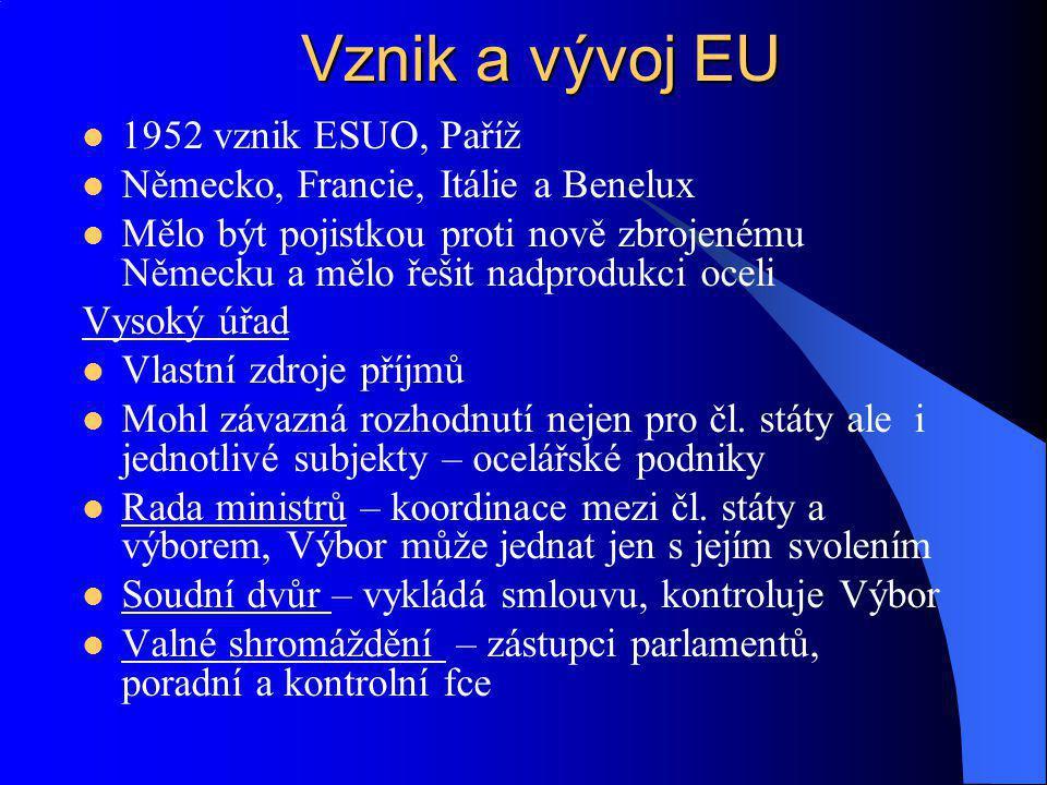 Vznik a vývoj EU 1952 vznik ESUO, Paříž