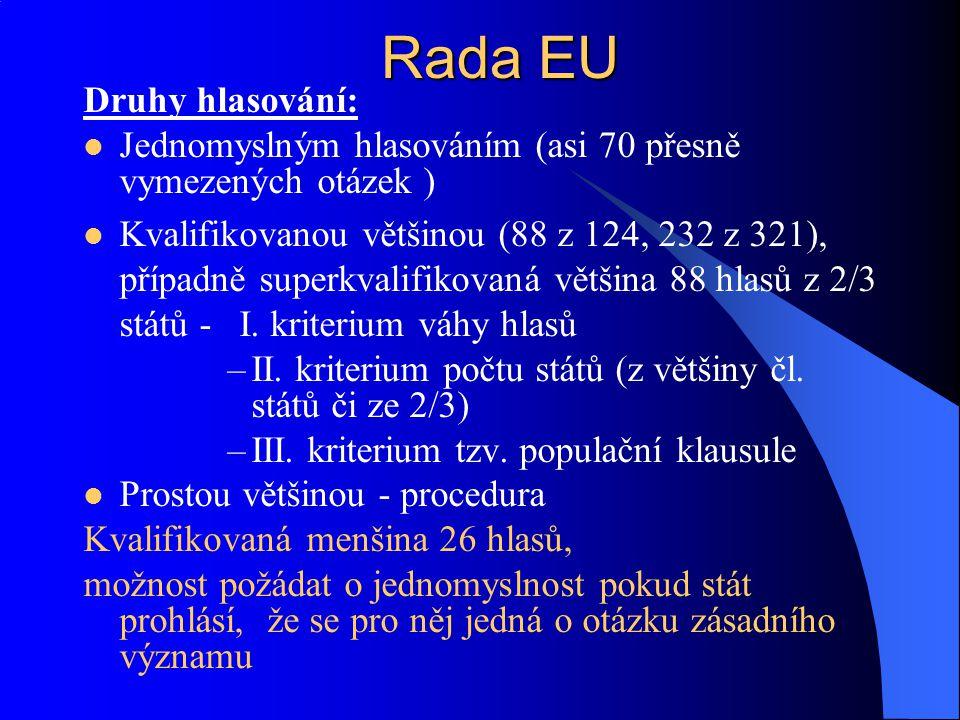 Rada EU Druhy hlasování: