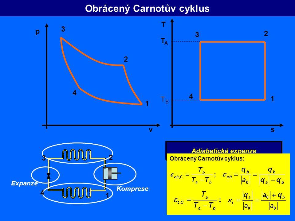Obrácený Carnotův cyklus