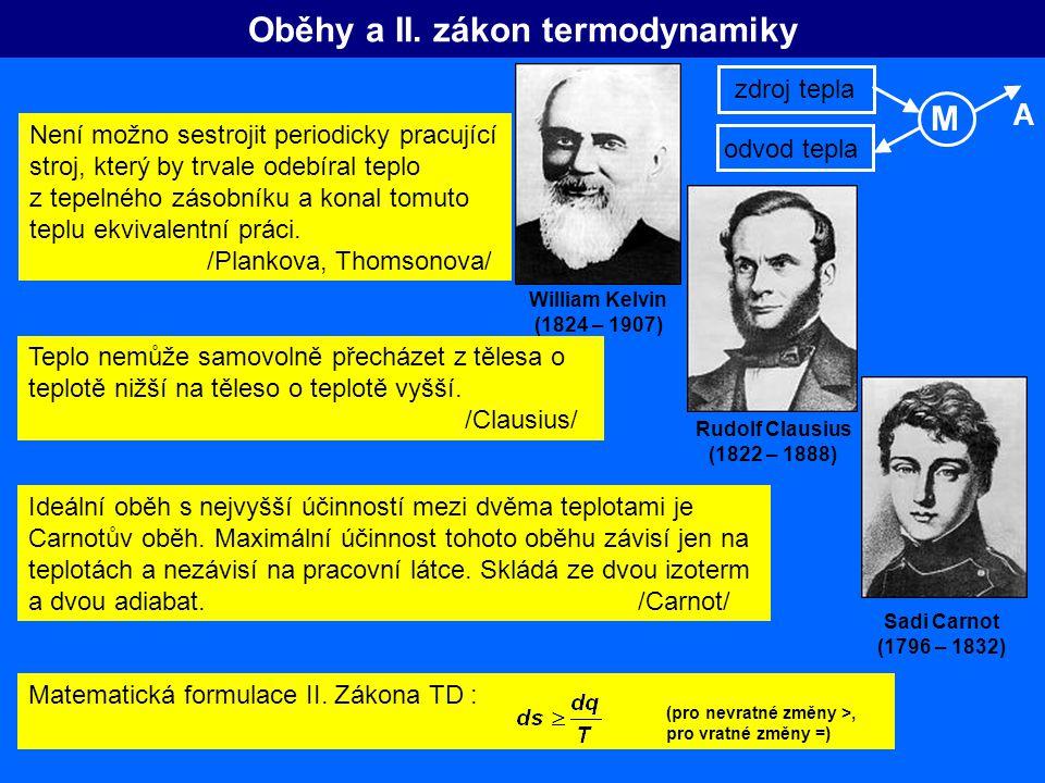Oběhy a II. zákon termodynamiky