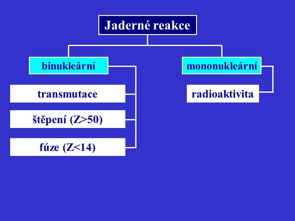 Jaderné reakce transmutace radioaktivita štěpení (Z>50)