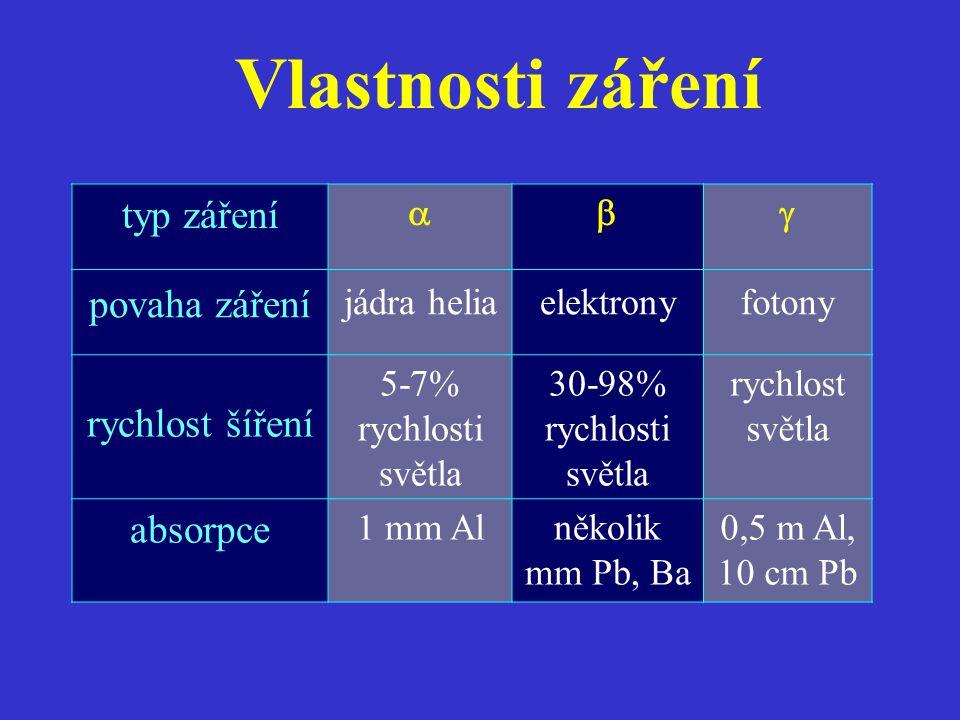 Vlastnosti záření typ záření povaha záření rychlost šíření absorpce 