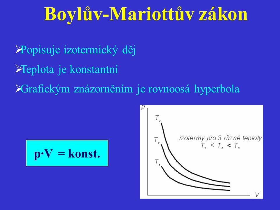 Boylův-Mariottův zákon