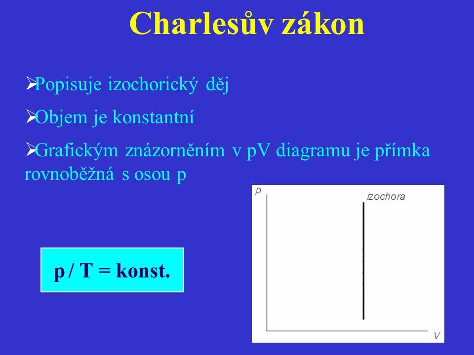 Charlesův zákon p / T = konst. Popisuje izochorický děj