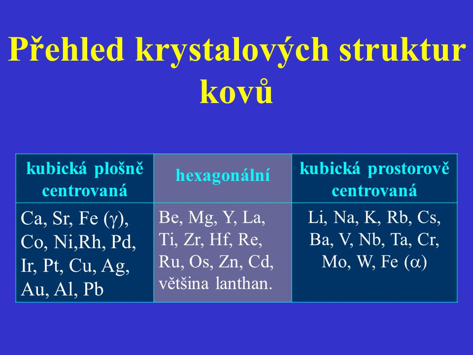 Přehled krystalových struktur kovů