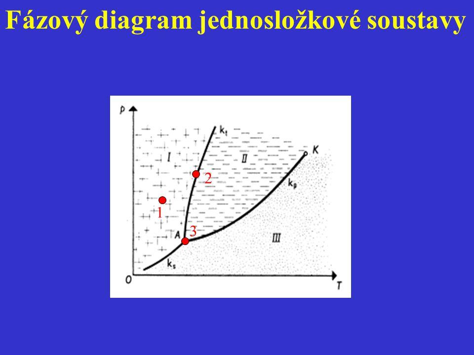 Fázový diagram jednosložkové soustavy