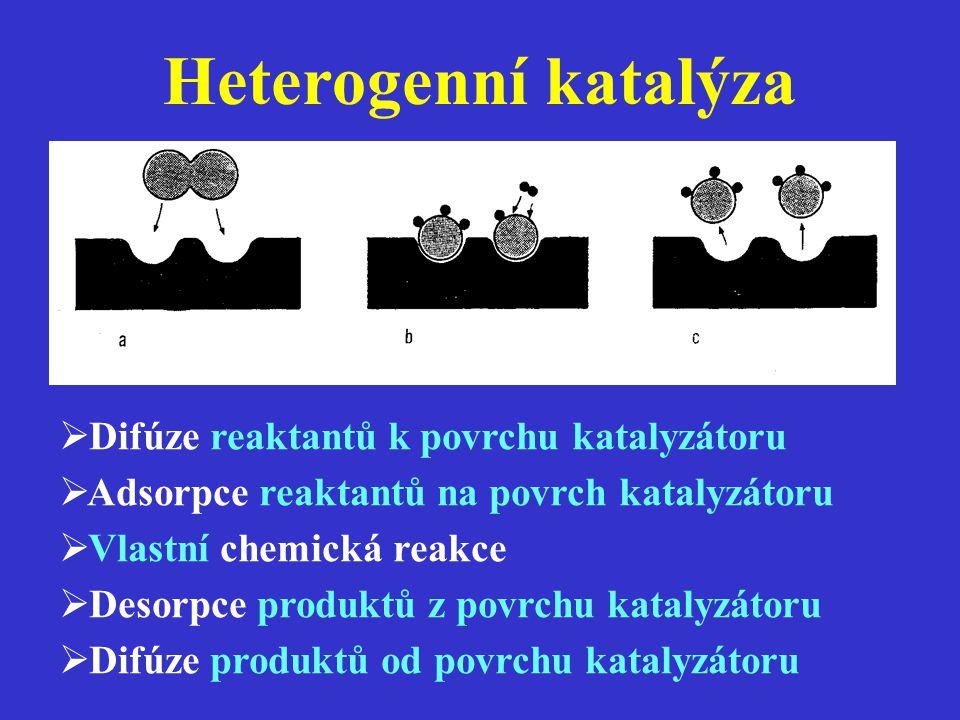 Heterogenní katalýza Difúze reaktantů k povrchu katalyzátoru